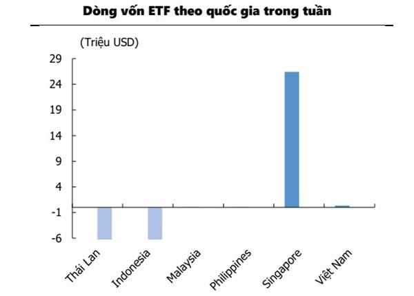 Dòng vốn ETF ở các quốc gia Đông Nam Á tuần (22-26.6). Nguồn: Bloomberg, KIS