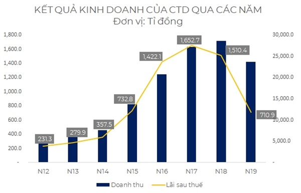 Kết quả kinh doanh của Coteccons qua các năm. Nguồn: NCĐT.