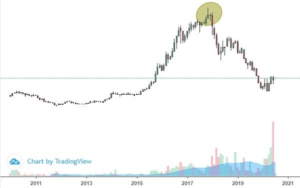 Diễn biến giá cổ phiếu CTD trên thị trường kể từ khi niêm yết. Ảnh: FireAnt.