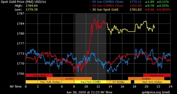 Vàng được dự báo sẽ lên mức 3.000-5.000 USD/ounce (85-142 triệu đồng/lượng) trong 3 năm tới. Ảnh: Goldprice