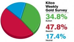 Giá vàng tuần tới nghiêng về xu hướng giảm