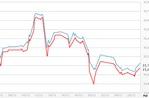 Giá vàng tăng, USD tự do tiếp tục giảm