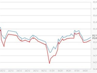 Giá vàng SJC bật tăng, USD tự do đứng giá
