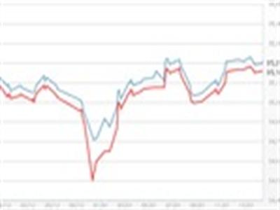 Giá vàng chật vật, USD tự do giảm mạnh