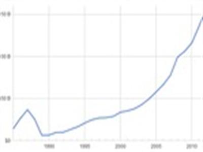GDP chạy đi đâu?