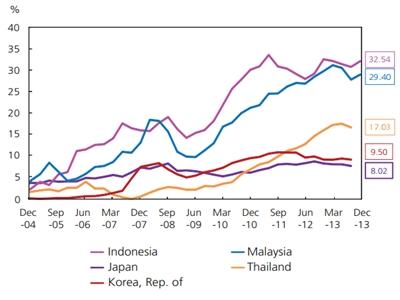 Thị trường trái phiếu khu vực Đông Á đang tăng trưởng mạnh