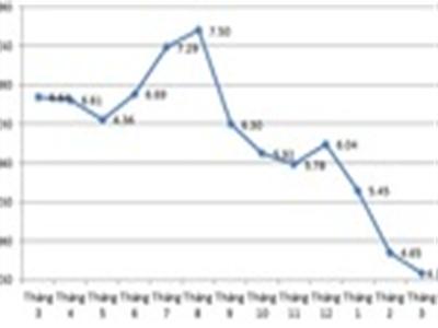 CPI tháng 3 giảm 0,44%