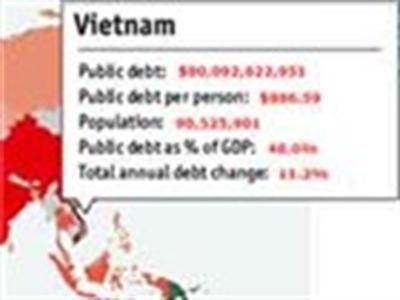 Mỗi người dân Việt Nam đang 'gánh' gần 20 triệu nợ công