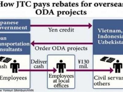Điểm danh các dự án JTC tham gia sẽ bị bộ GTVT thanh tra