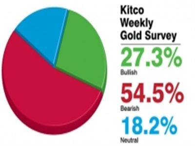 Vàng được dự báo sẽ còn giảm tiếp trong tuần tới