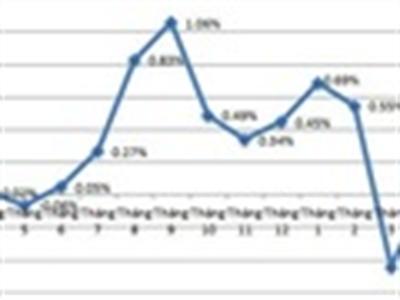 Các chuyên gia kinh tế nói gì khi CPI tháng 4 tăng thấp nhất trong vòng 13 năm?