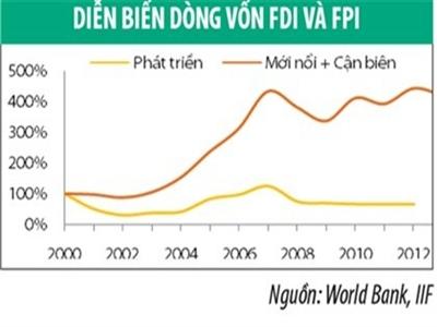 Việt Nam ở đâu trên thị trường tiềm năng và mới nổi?