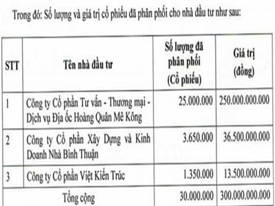 HQC: Đã phát hành xong 30 triệu cp để cấn trừ công nợ