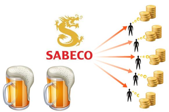 Danh mục chi tiết 6.400 tỷ đồng tiền mặt và đầu tư của Sabeco
