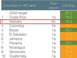 Việt Nam là nước hạnh phúc thứ hai trên thế giới