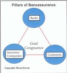 Tạo hành lang mới cho kinh doanh bảo hiểm qua ngân hàng