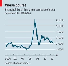 Thị trường chứng khoán Trung Quốc suy giảm khoảng 14% thời gian qua