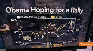 Nhà đầu tư phải thay đổi chiến lược khi Obama tái đắc cử