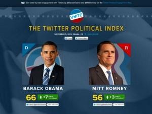 Bầu cử tổng thống Mỹ lập kỷ lục mới trên Twitter