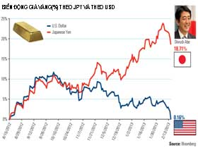 Vàng có thực sự kết thúc kỷ nguyên tăng giá?