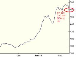 Thị trường chứng khoán phản ứng thế nào trước tin đồn lãnh đạo ngân hàng bị bắt?