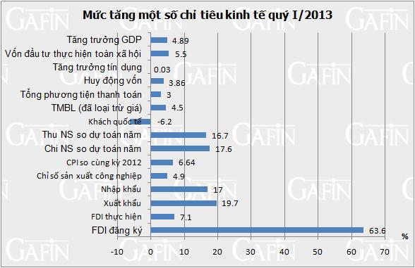 Nhìn lại kinh tế quý I/2013 qua các con số thống kê