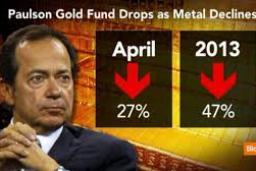 Quỹ đầu cơ John Paulson liên tiếp lỗ nặng do giá vàng lao dốc