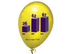 Một bong bóng khác hình thành trên thị trường tài chính