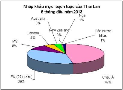 Thái Lan giảm xuất khẩu mực, bạch tuộc