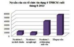 Nợ xấu của tổ chức tín dụng TPHCM tiếp tục tăng