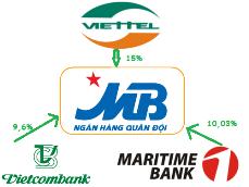 Maritime Bank vượt Vietcombank trở thành cổ đông lớn thứ 2 tại MB