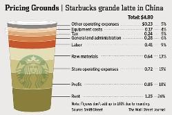 Starbucks trở thành nạn nhân mới của truyền thông quốc gia Trung Quốc