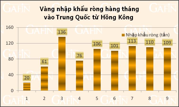 Báo cáo vàng 9 tháng: Nhu cầu tăng nhưng giá giảm