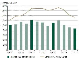 Nhu cầu vàng giảm xuống mức thấp nhất 4 năm