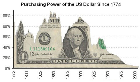 Vị thế cạnh tranh của đồng đôla Mỹ