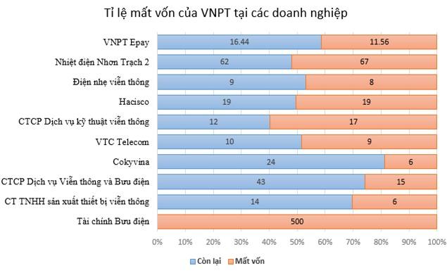 VNPT dồn lỗ cho Mobifone