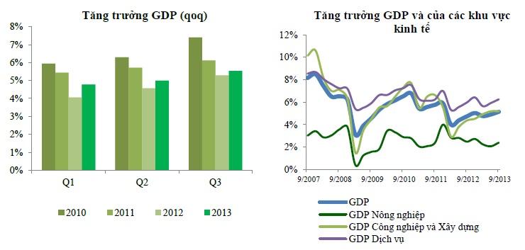 VCBS: Kinh tế Việt Nam sẽ tăng trưởng tốt hơn trong năm 2014