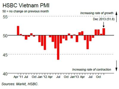 PMI vọt lên 51,8 điểm nhờ sản xuất tăng với tốc độ nhanh nhất kể từ tháng 4/2011