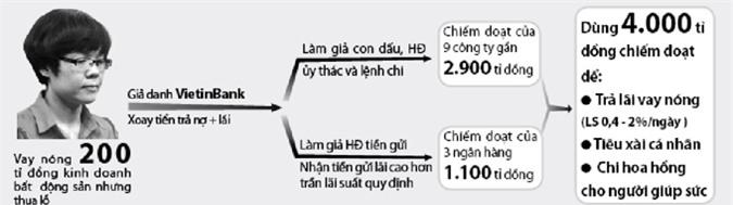 Tranh cãi về trách nhiệm của VietinBank