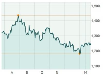 Giá vàng sụt giảm do USD tăng giá