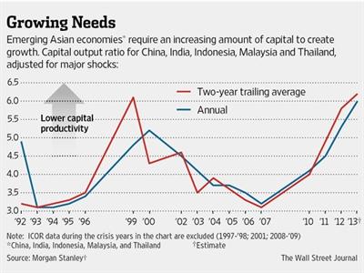 Cái giá của tăng trưởng quá nóng ở các thị trường châu Á mới nổi
