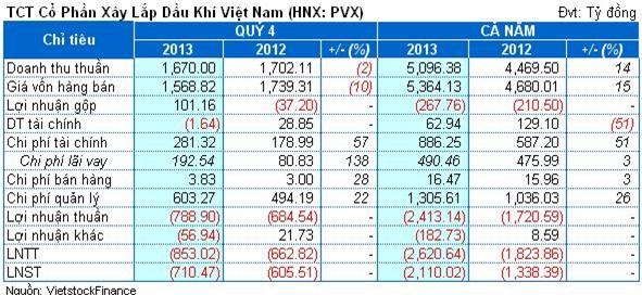 PVX: Choáng với mức lỗ hơn 2,100 tỷ đồng năm 2013