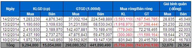 Tự doanh CTCK: Bán ròng 28,5 tỷ, tâm điểm cổ phiếu thị giá cao