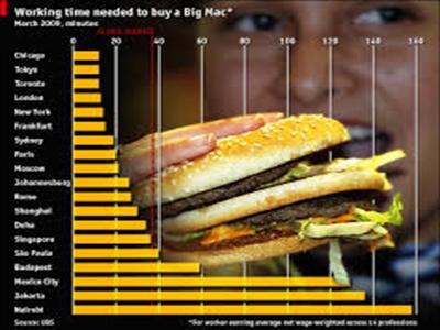Big Mac Index và câu chuyện tỷ giá tiền đồng