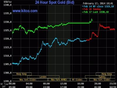 Vàng chạm đỉnh 3.5 tháng sau 9 phiên liền leo dốc