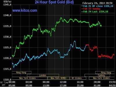 Giá vàng thế giới chạm đỉnh 4 tháng