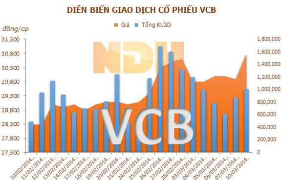 VCB có thể chia cổ tức 2013 với  tỷ lệ 12% bằng cổ phiếu