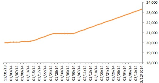 NAV vượt 500 triệu USD, tiền vào quỹ Market Vector ETF cao nhất 1 năm trở lại đây