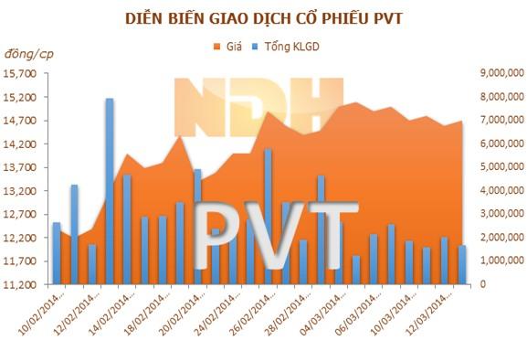 PVT có thể được thêm vào chỉ số Vietnam Market Vector Index kỳ sau
