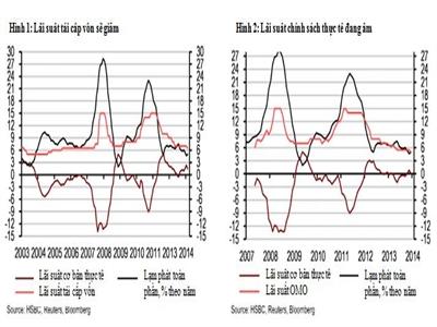 HSBC: Hạ lãi suất sẽ không ảnh hưởng lớn tới tăng trưởng cho vay